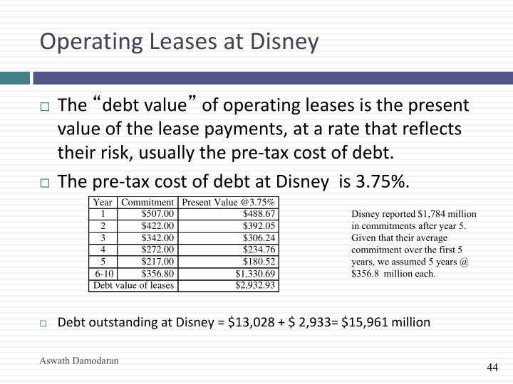Operating Leases at Disney