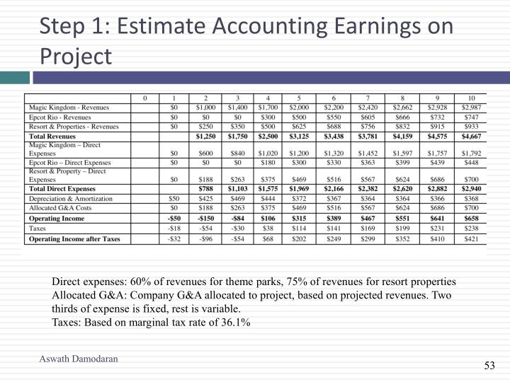 Step 1: Estimate Accounting Earnings on Project