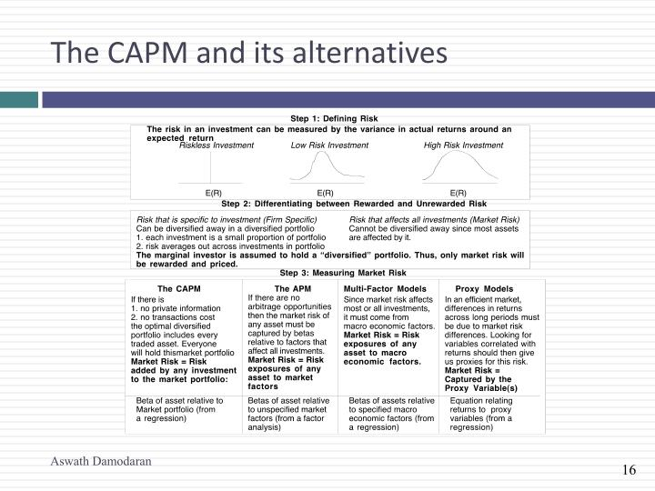 The CAPM and its alternatives