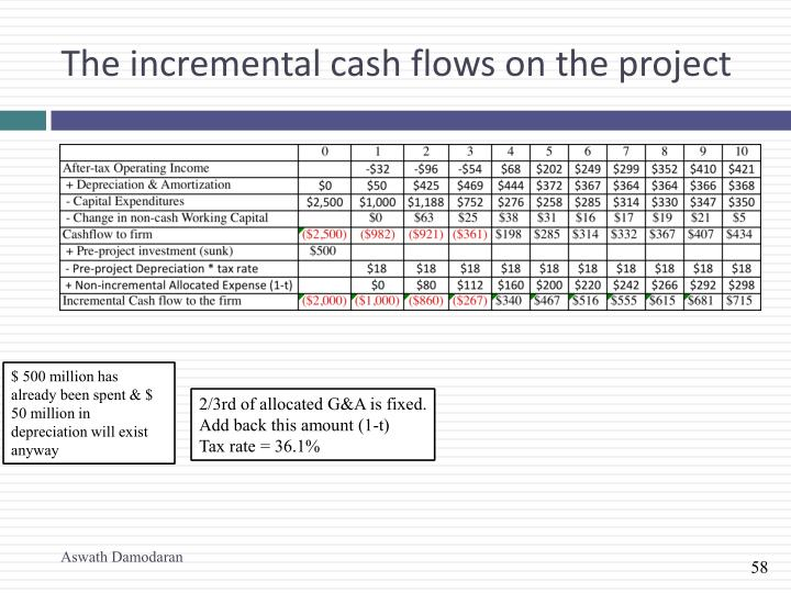The incremental cash flows on the project