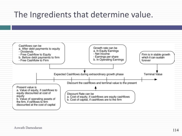 The Ingredients that determine value.