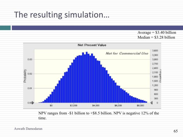 The resulting simulation…