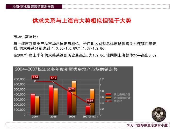 供求关系与上海市大势相似但强于大势