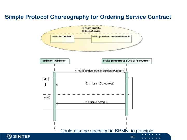 Simple Protocol Choreography for Ordering Service Contract