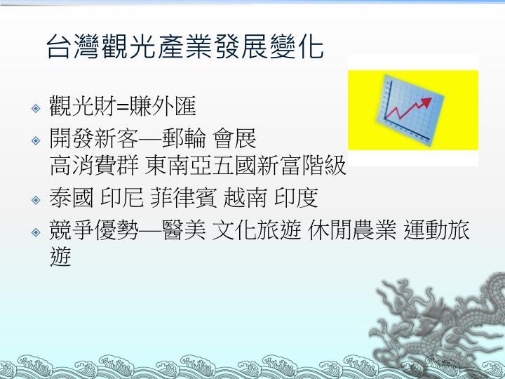 台灣觀光產業發展變化