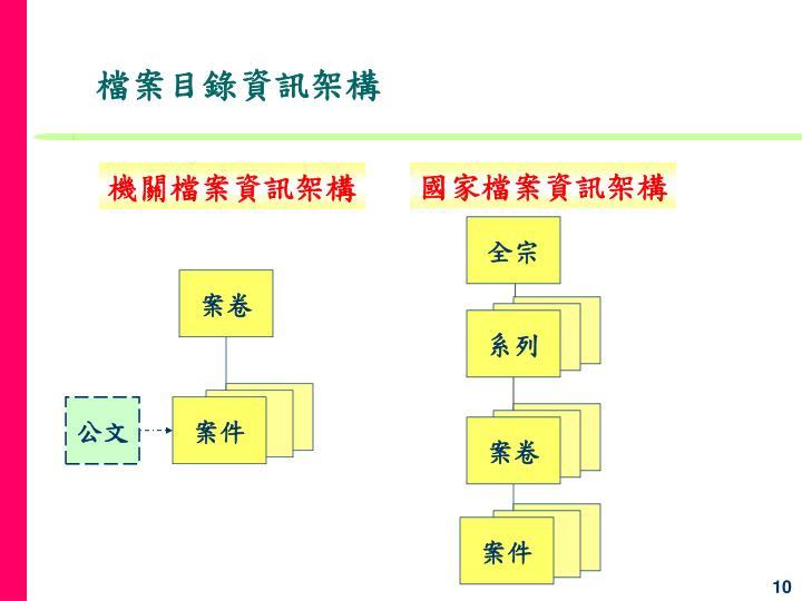 機關檔案資訊架構