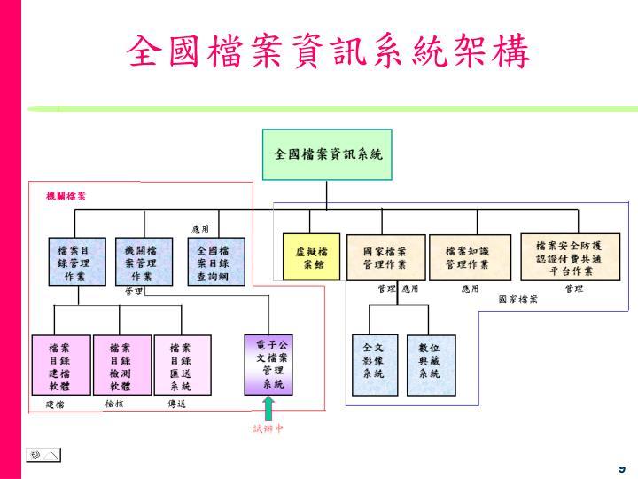全國檔案資訊系統架構