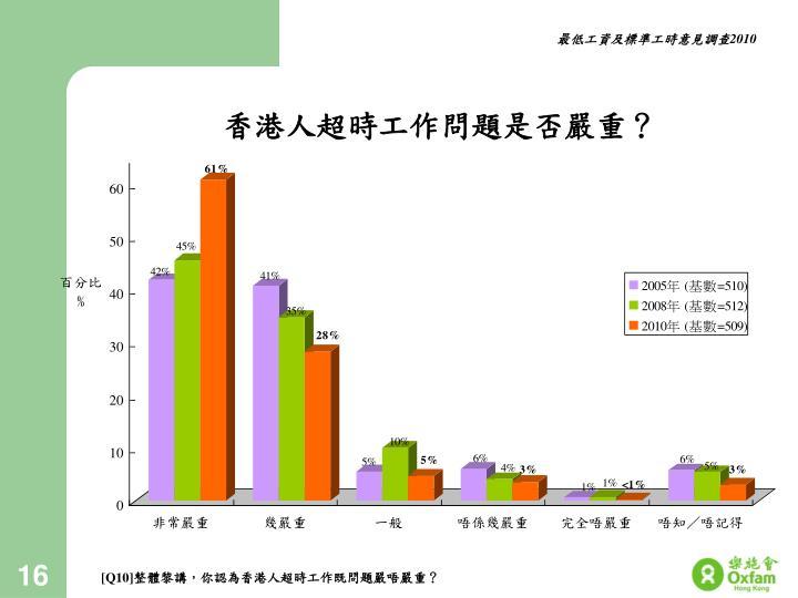 香港人超時工作問題是否嚴重?