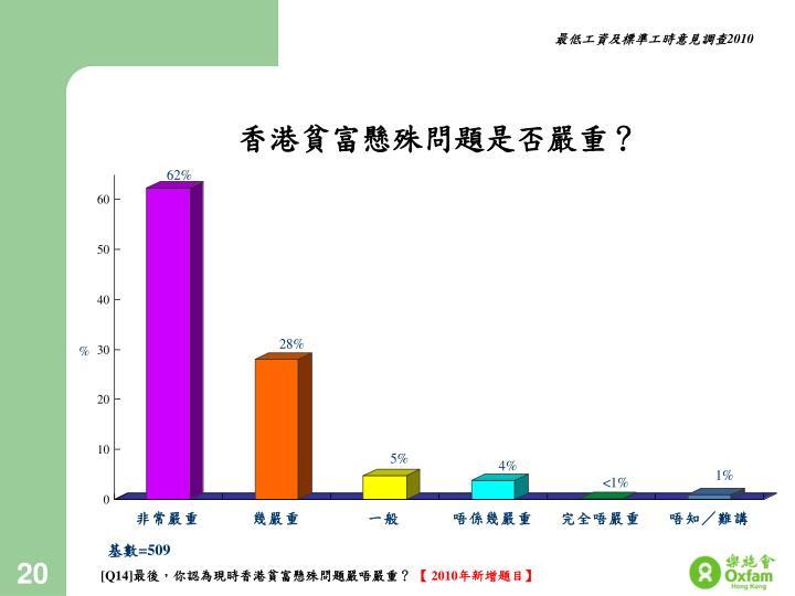 香港貧富懸殊問題是否嚴重?