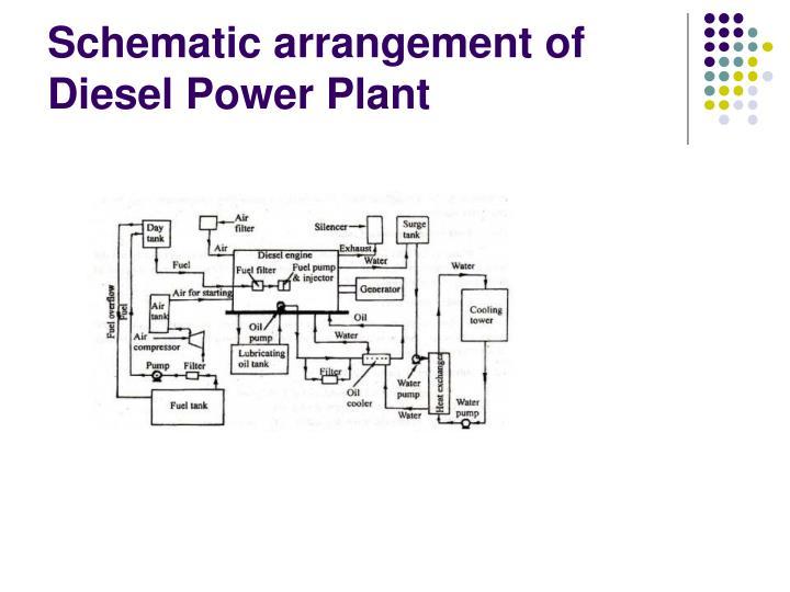 Schematic arrangement of Diesel Power Plant