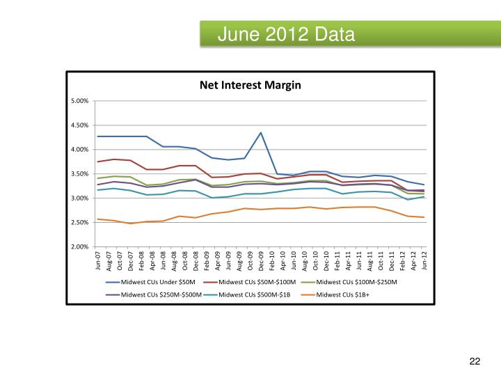 June 2012 Data