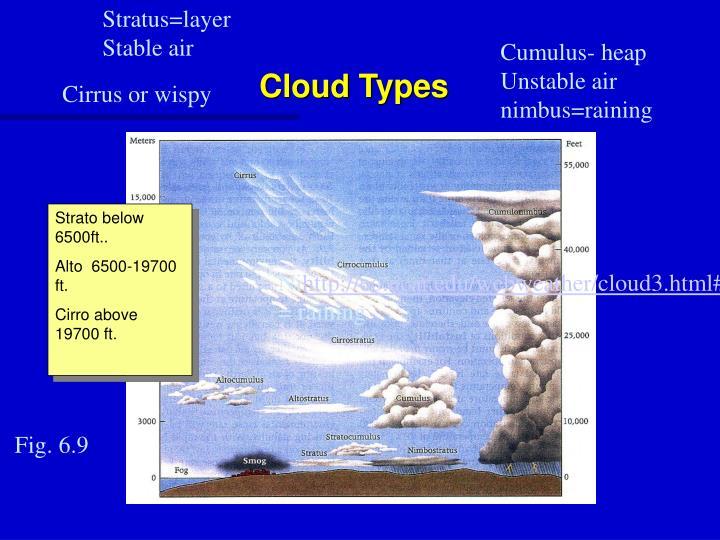 Stratus=layer