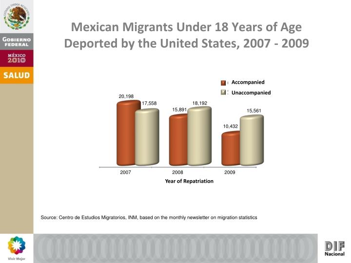 Mexican migrants under 18 years of age deported by the united states 2007 2009