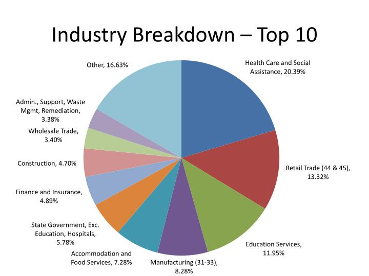 Industry breakdown top 10