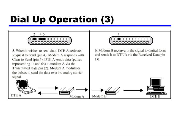Dial Up Operation (3)