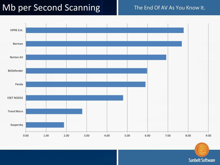 Mb per Second Scanning