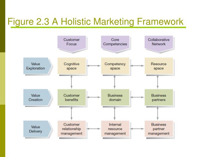 Figure 2.3 A Holistic Marketing Framework