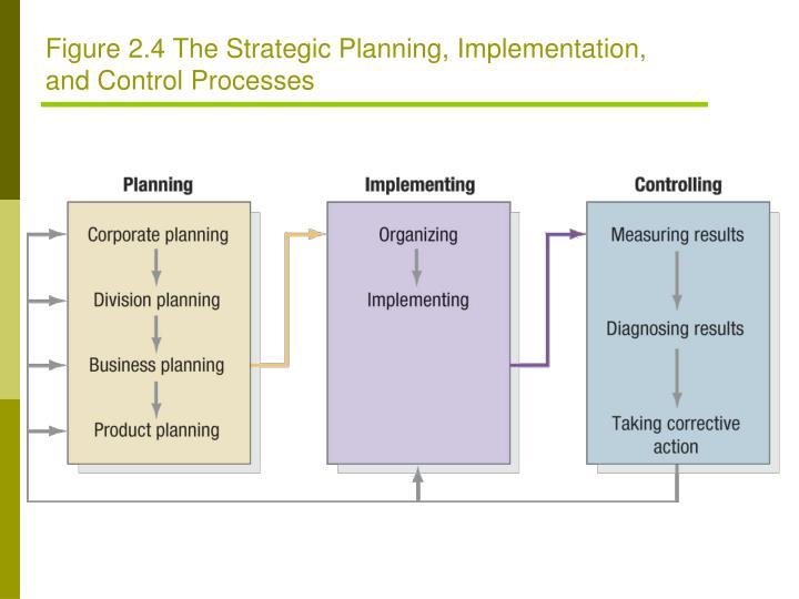 Figure 2.4 The Strategic Planning, Implementation,