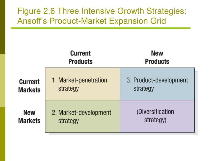 Figure 2.6 Three Intensive Growth Strategies: Ansoff's Product-Market Expansion Grid