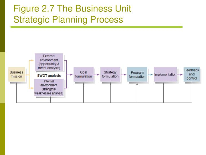 Figure 2.7 The Business Unit