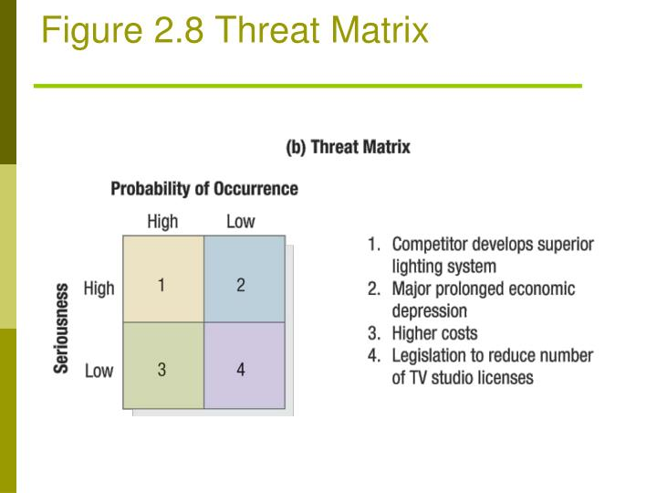 Figure 2.8 Threat Matrix