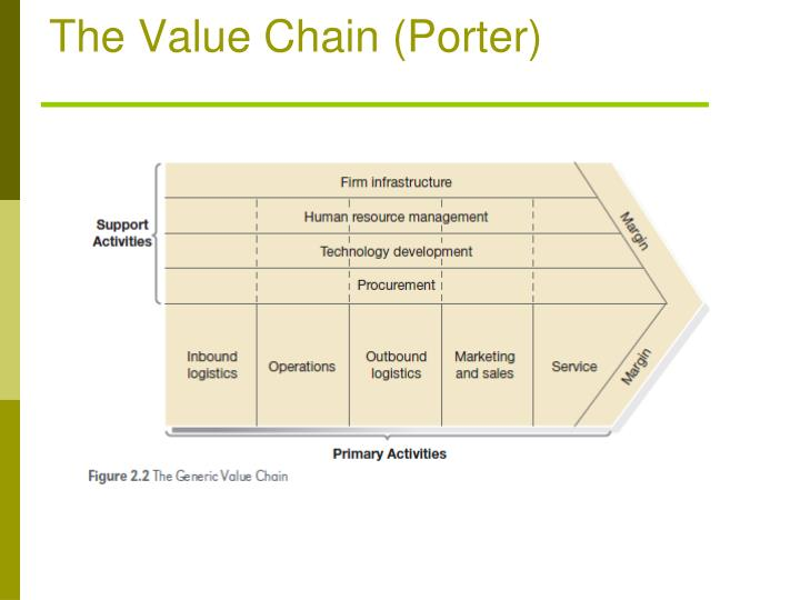 The Value Chain (Porter)