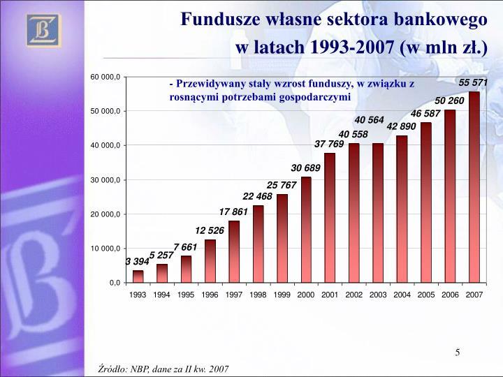 Fundusze własne sektora bankowego