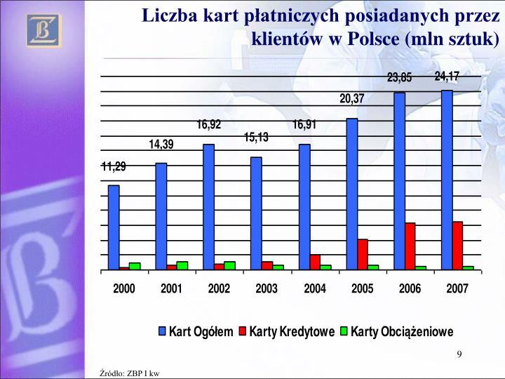 Liczba kart płatniczych posiadanych przez klientów w Polsce (mln sztuk)
