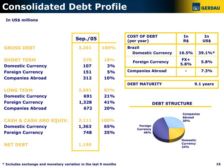 Consolidated Debt Profile
