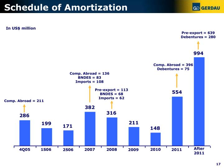 Schedule of Amortization