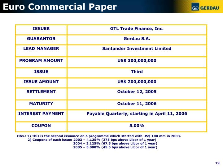 Euro Commercial Paper