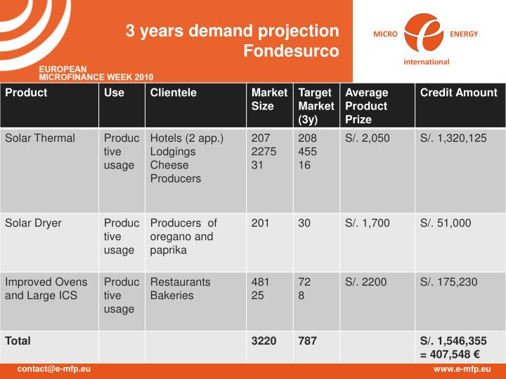 3 years demand projection