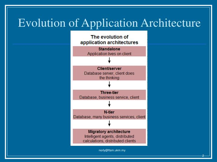 Evolution of Application Architecture