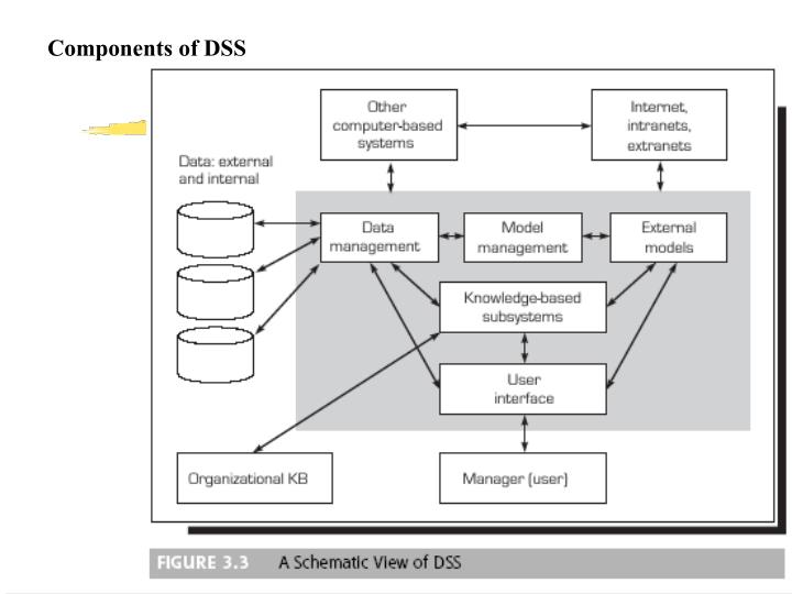 Components of DSS