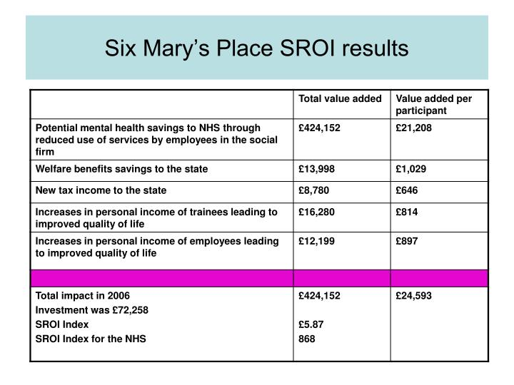 Six Mary's Place SROI results