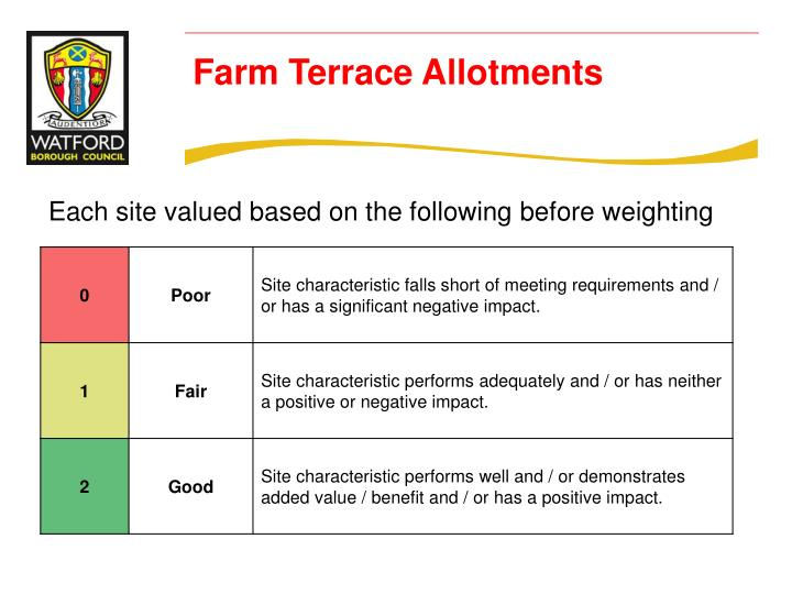 Each site valued based on the following before weighting