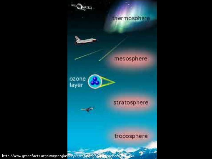 http://www.greenfacts.org/images/glossary/stratosphere-troposphere.jpg