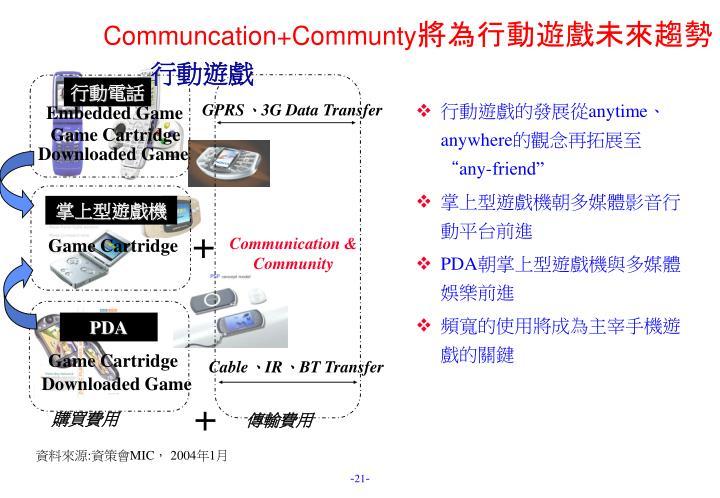 Communcation+Communty