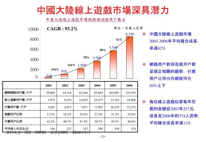 CAGR : 93.2%