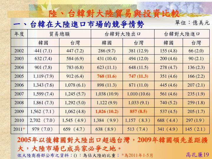 陸、台韓對大陸貿易與投資比較