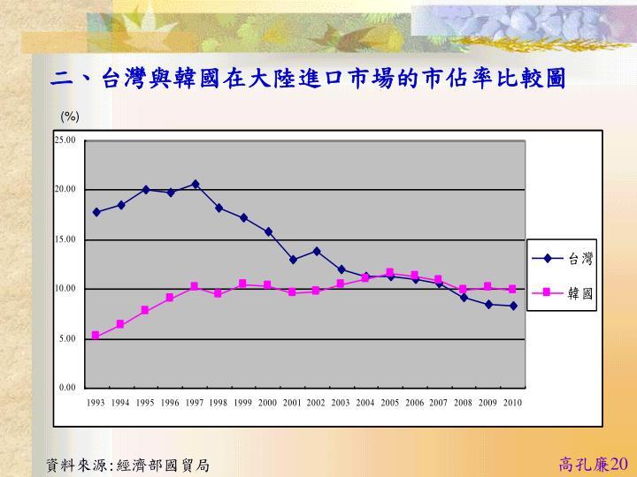 二、台灣與韓國在大陸進口市場的市佔率比較圖