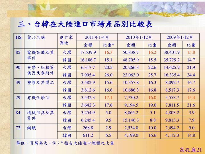 三、台韓在大陸進口市場產品別比較表