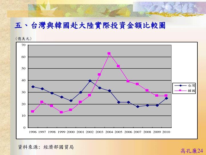 五、台灣與韓國赴大陸實際投資金額比較圖