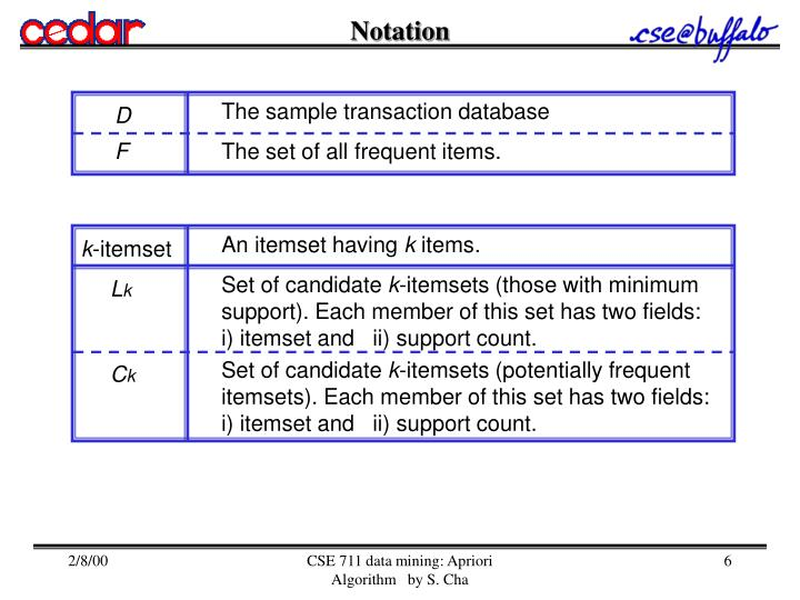 The sample transaction database