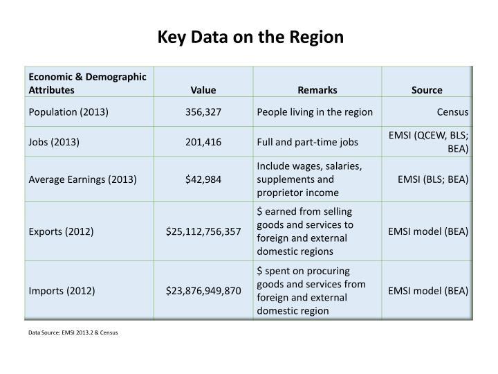 Key Data on the Region