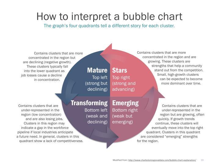 How to interpret