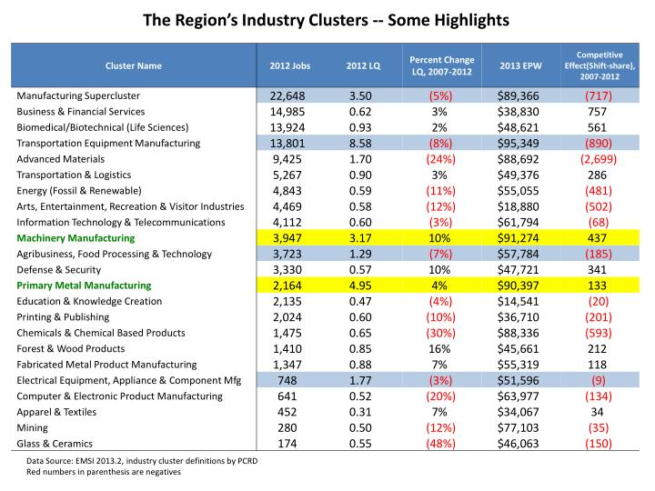 The Region's Industry Clusters -- Some Highlights