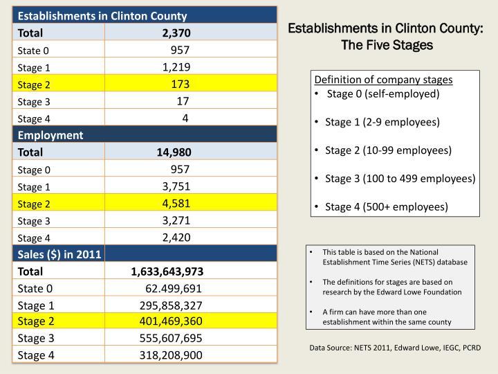 Establishments in Clinton County: