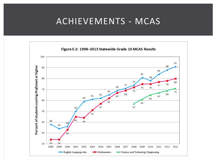 Achievements - MCAS