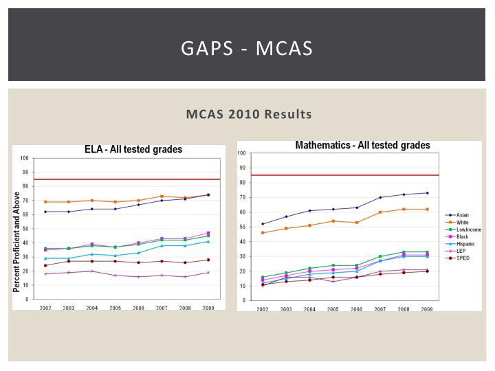 GAPS - MCAS